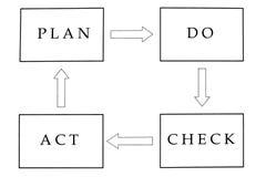 Plan tun Checktat Stockbilder