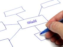 Plan for Wealth Thought Chart Royalty Free Stock Photo