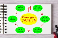 Plan Your Career Concept Royalty Free Stock Photography