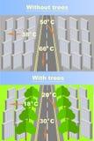 Plan zależność lotniczy miasta nagrzanie od obecności drzewa i rośliny ilustracja wektor