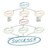Planeamento do Web site Imagens de Stock Royalty Free