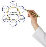 Planeamento imobiliário imagem de stock