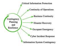 Planejamento de contingência e resiliência ilustração do vetor