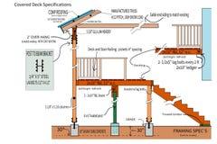 Planes del detalle para una cubierta cubierta ilustración del vector