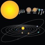 Planeten, zonnestelsel stock illustratie