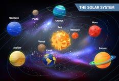 Planeter på omlopp runt om solen fästande ihop jord fokuserar venusen för systemet för kvicksilverbanan den sol- stock illustrationer