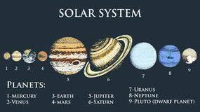 Planets in solar system. moon and the sun, mercury and earth, mars and venus, jupiter or saturn and pluto. astronomical Stock Image
