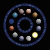 Planety astrologii zodiaka okrąg ilustracji