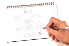 Planificación de empresas Fotografía de archivo libre de regalías