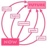 Planification de l'avenir illustration stock