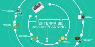 Planification de reource d'entreprise d'ERP