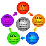 Planification de ressource d'entreprise Images stock
