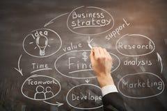 Planläggnings- och ledarskapbegrepp Arkivbild