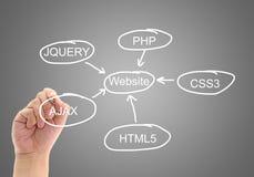 planning design development a website Stock Photos