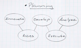 Planning flowchart. Stock Photos