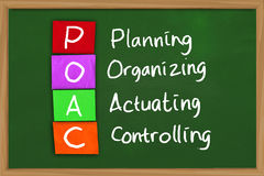 Planning Organizing Actuating and Controlling. Business management concept image of POAC planning organizing actuating controlling written on colored paper over Stock Images