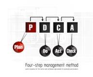 Plano do sistema de gestão da qualidade ilustração do vetor