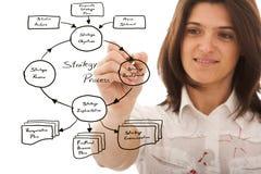 Plano empresarial estratégico imagem de stock