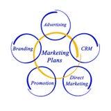 Plans marketing importants Photo libre de droits