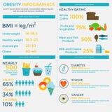 Plantilla infographic de la obesidad Fotos de archivo