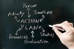 Planu działania pojęcie Zdjęcia Stock