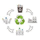 Plast- illustration för vektor för flaskåtervinningprocess stock illustrationer