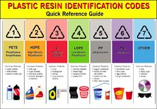 Plastic codes in recycle reuse reduce concept. With bottle and other material plastic illustration. easy to modify royalty free illustration