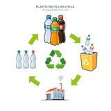 Plastic recycling cycle illustration. Life cycle of plastic bottle recycling simplified scheme illustration in cartoon style Stock Images