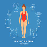 Plastic Surgery Body and Face Woman Banner Card . Vector Royalty Free Stock Image