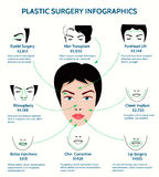 Plastic surgery infographics. Medicine and chin, forehead and cheek, phinoplasty and rhinoplasty, correction procedure, vector illustration Royalty Free Stock Photos