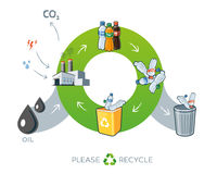 Plastics recycling cycle illustration with oil Royalty Free Stock Image