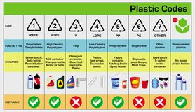 Plastikowi kody wewnątrz przetwarzają reuse zmniejszają pojęcie royalty ilustracja