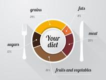 Plat avec un graphique de composition d'une alimentation équilibrée illustration de vecteur