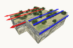 Plate boundaries, transform boundaries, earthquake. Three types of plate boundaries exist. This is Transform boundaries (Conservative Royalty Free Stock Images