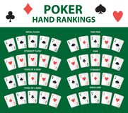 Playing cards poker hand rankings symbol set. Collection of combinations. Isolated on a green background. Vector. Illustration Stock Photo