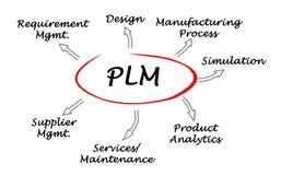 PLM Stock Image