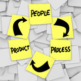 PLM Product Life Cycling Words on Sticky Notes People Process. Instructions and diagram for PLM Product Life Cycling with the words product, people and process Stock Photos
