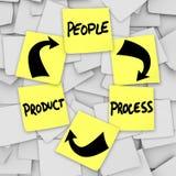 PLM-produktliv som cyklar ord på klibbig anmärkningsfolkprocess Arkivfoton