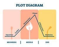 Free Plot Diagram Vector Illustration. Labeled Story Flow Process Explanation. Stock Photo - 184042480