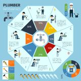 Plumber Infographics Set Stock Photography