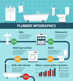 Plumber Works Infographic Poster Stock Photos