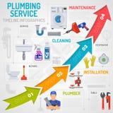 Plumbing Service Timeline Infographics Stock Image