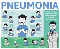 Pneumonia symptoms and treatment. Information poster with text and cartoon character. Flat vector illustration. Pneumonia symptoms and treatment. Information Royalty Free Illustration