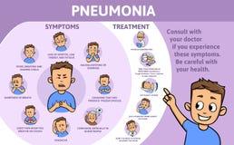 Pneumoniesymptome und -behandlung Informationsplakat mit Text und Zeichentrickfilm-Figur Flache Vektorillustration lizenzfreie abbildung