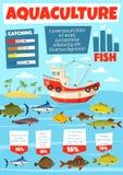 Połowu przemysł, aquaculture rybołówstwo infographic ilustracji