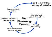 Podatku proces planowania ilustracja wektor
