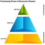 Poder adquisitivo de clases económicas Foto de archivo