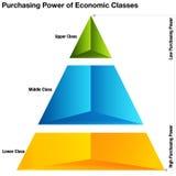 Poder de compra de classes econômicas Foto de Stock