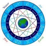 podpisz zodiaka Obraz Royalty Free