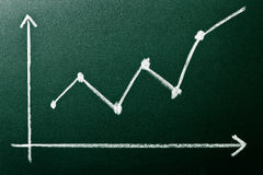 Point chart showing positive growth. On green blackboard Stock Image